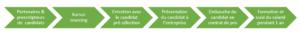 processus sourcing recrutement